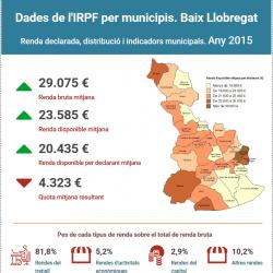 Imatge infografia IRPF