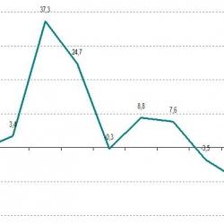 Informe socioeconòmic anual