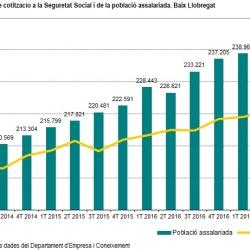 Imatge informe trimestral Baix Llobregat 2T 2017