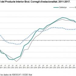 Imatge nota PIB 2017