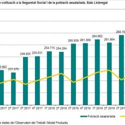 Imatge informe trimestral Baix Llobregat 4T 2019