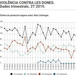 Imatge informe violència dones 2T 2019