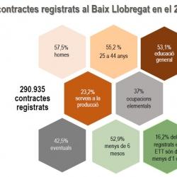 Imatge nota conjuntura contractes