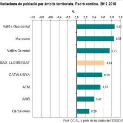 Imatge nota de població total 2018