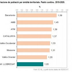 Imatge nota població total 2020