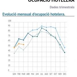 Imatge informe trimestral ocupació hotelera 1T 2018