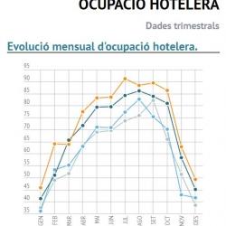 Imatge infografia ocupacio hotelera