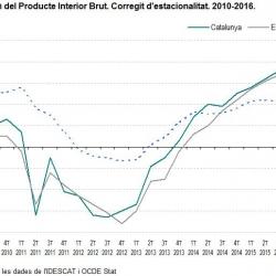 Imatge Nota PIB 2014