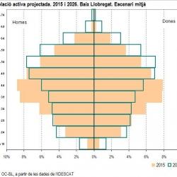 Imatge piràmide projeccions població activa