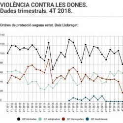 Imatge informe violència dones 4T 2018