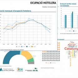 Imatge informe trimestral ocupació hotelera