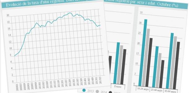 Informe mensual atur Baix Llobregat