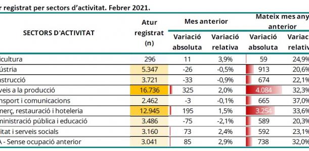 Imatge informe mensual atur registrat