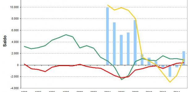 Estadística variacions residencials 2015