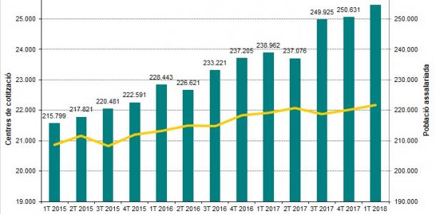 Imatge Informe trimestral Baix Llobregat 1T 2018