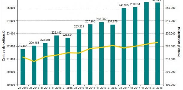 Imatge Informe trimestral Baix Llobregat 2T 2018