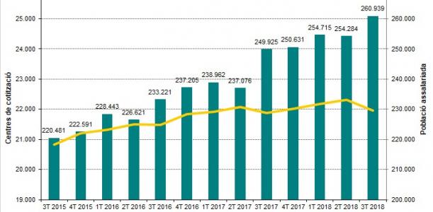 Imatge informe trimestral Baix Llobregat 3T 2018