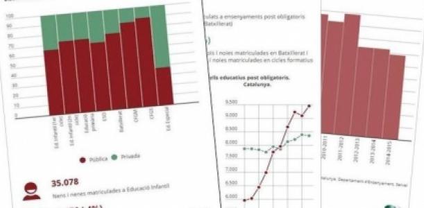 Imatge infografia escolarització i èxit escolar