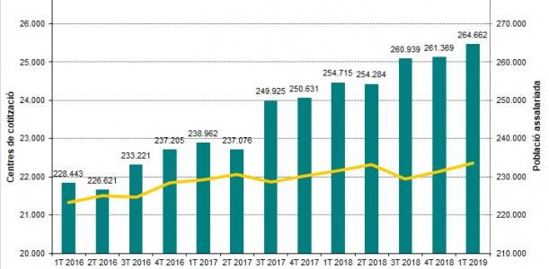 Imatge informe trimestral Baix Llobregat 1T 2019