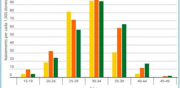 Imatge infografia natalitat