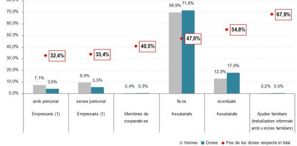 Imatge informe dones i mercat de treball