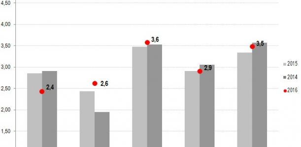Imatge informe seguiment crisi 2016