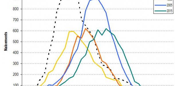 Grafic nota natalitat Baix Llobregat 2015