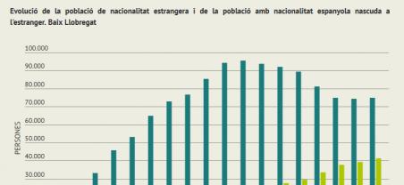 Imatge infografia població estrangera