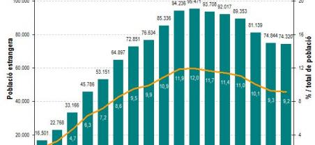 Imatge dades població estrangera 2016