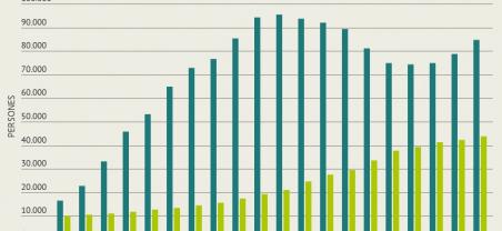 Imatge dades població estrangera 2019